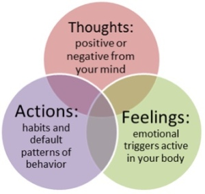 The most important thing for you to know is that it is impossible to feel bad and at the same time be having good thoughts. That would defy the law, because your thoughts cause your feelings. If you are feeling bad, it is because you are thinking thoughts that are making you feel bad.